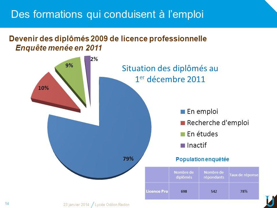 Des formations qui conduisent à lemploi 14 Devenir des diplômés 2009 de licence professionnelle Enquête menée en 2011 Situation des diplômés au 1 er d