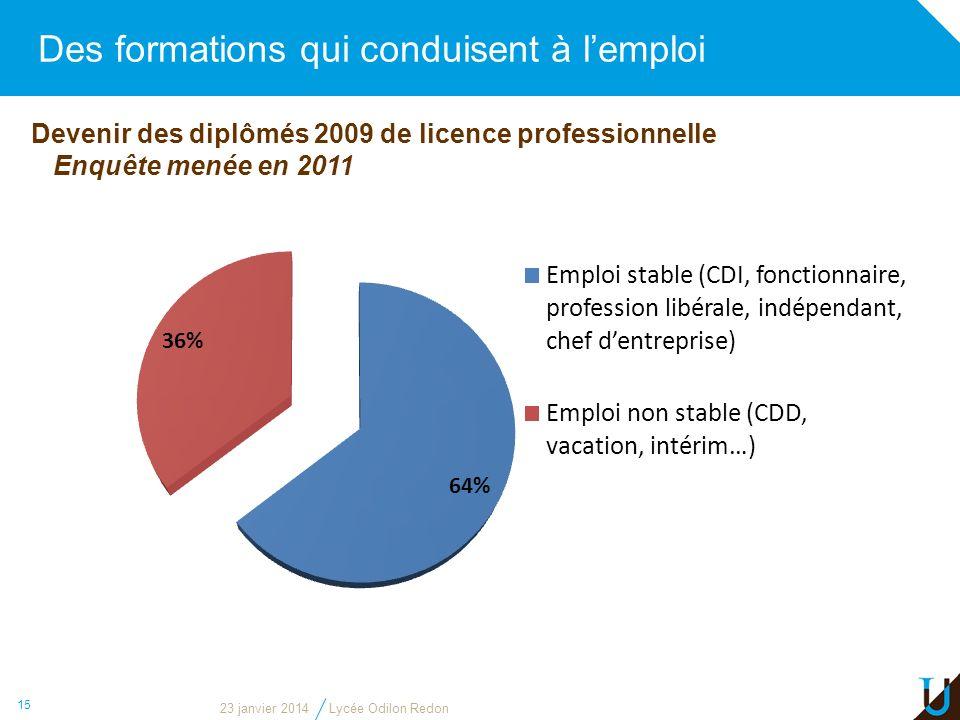 Des formations qui conduisent à lemploi 15 Devenir des diplômés 2009 de licence professionnelle Enquête menée en 2011 23 janvier 2014Lycée Odilon Redo