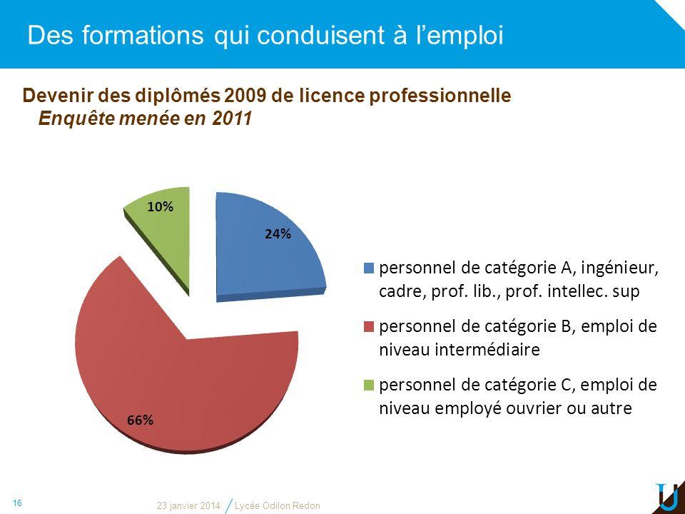 Des formations qui conduisent à lemploi 16 Devenir des diplômés 2009 de licence professionnelle Enquête menée en 2011 23 janvier 2014Lycée Odilon Redo