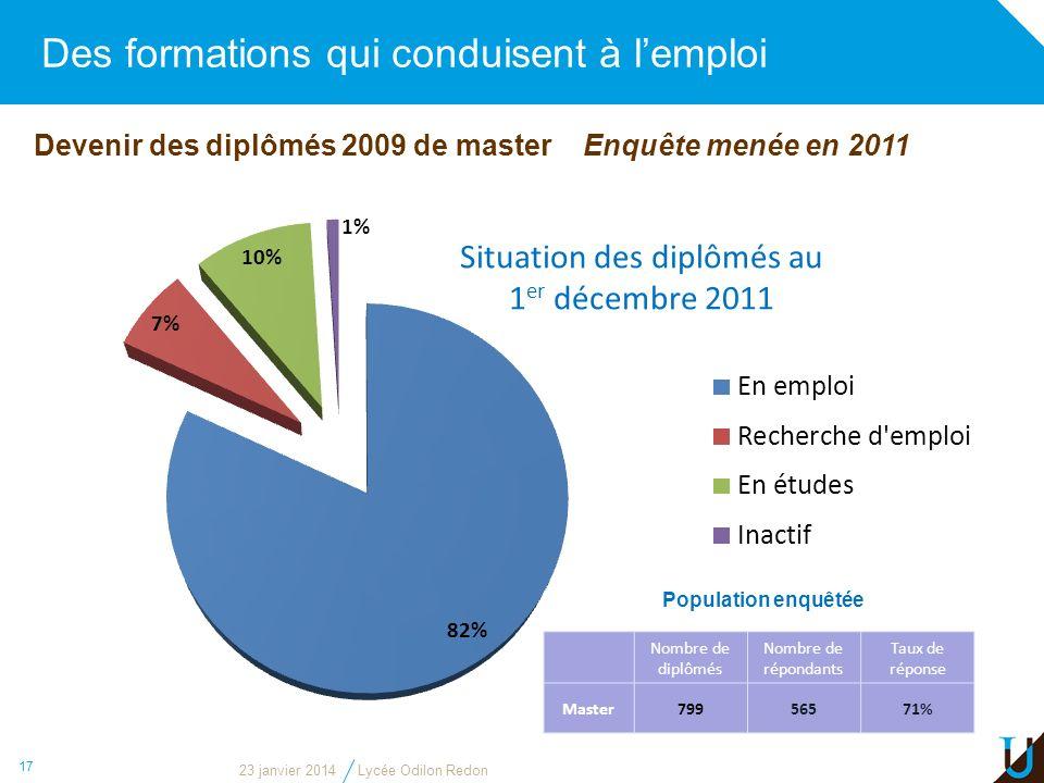 Des formations qui conduisent à lemploi 17 Devenir des diplômés 2009 de master Enquête menée en 2011 Situation des diplômés au 1 er décembre 2011 Popu