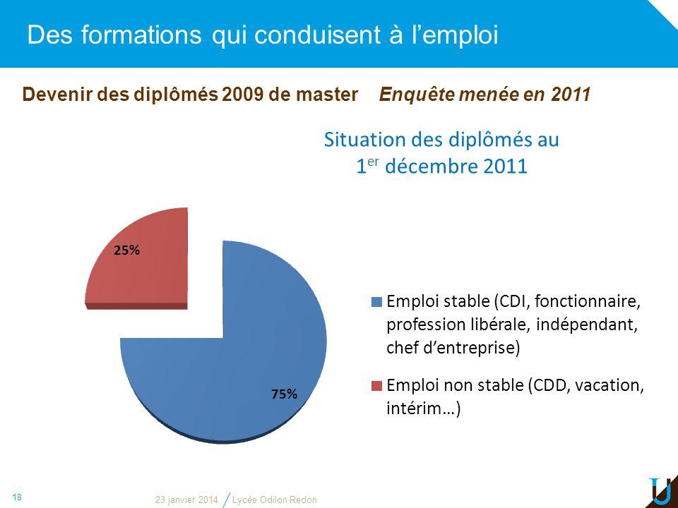 Des formations qui conduisent à lemploi 18 Devenir des diplômés 2009 de master Enquête menée en 2011 Situation des diplômés au 1 er décembre 2011 23 j
