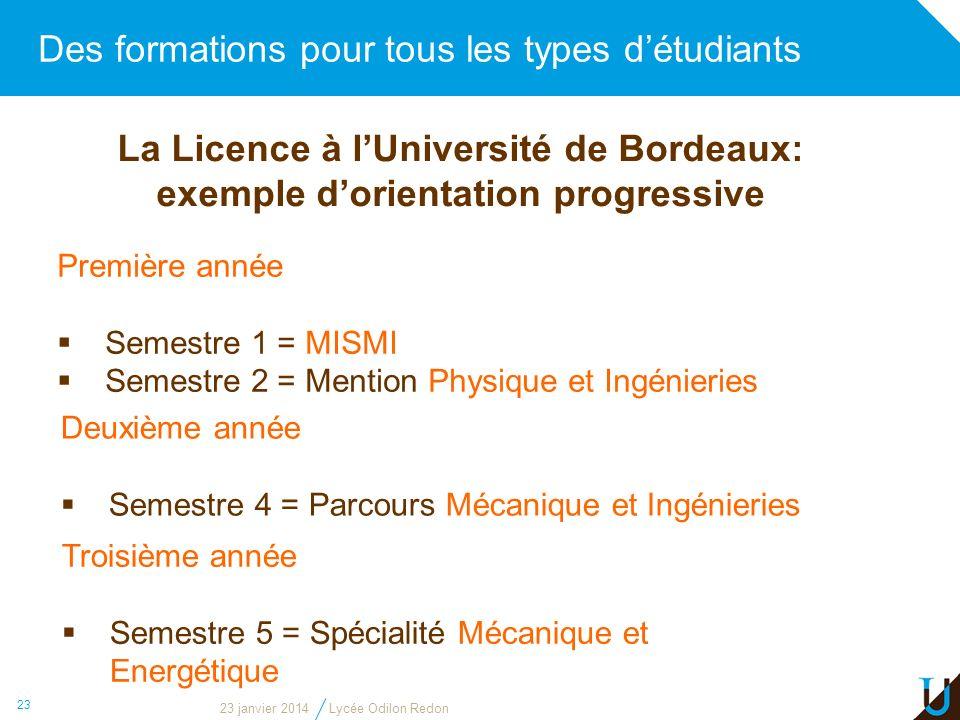 Des formations pour tous les types détudiants 23 La Licence à lUniversité de Bordeaux: exemple dorientation progressive Première année Semestre 1 = MI