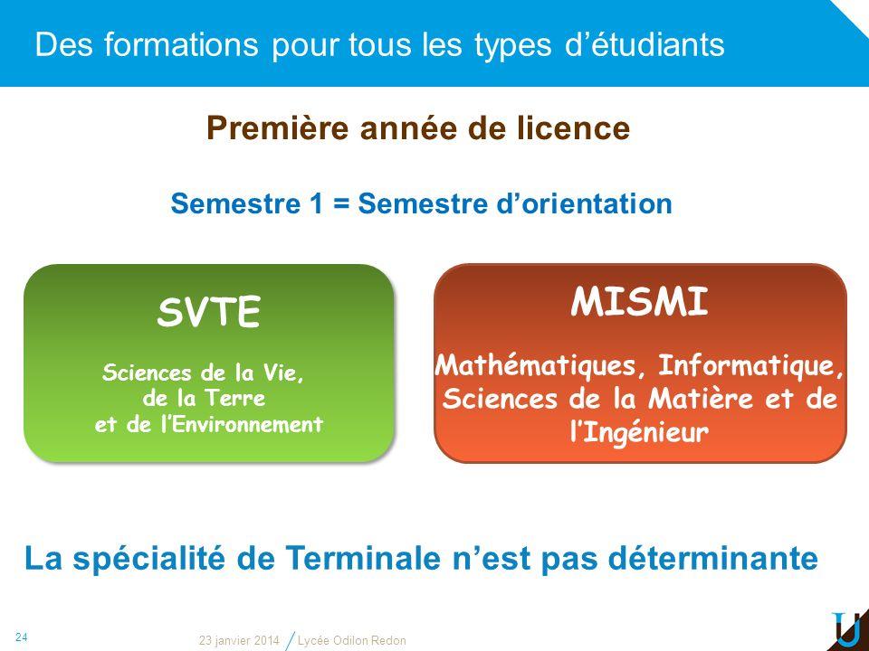 Des formations pour tous les types détudiants 24 Première année de licence Semestre 1 = Semestre dorientation SVTE Sciences de la Vie, de la Terre et