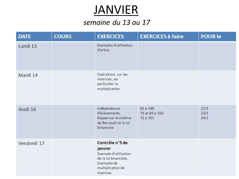 JANVIER semaine du 13 au 17 DATECOURSEXERCICESEXERCICES à fairePOUR le Lundi 13 Exemples dutilisation darbre. Mardi 14 Opérations sur les matrices, en