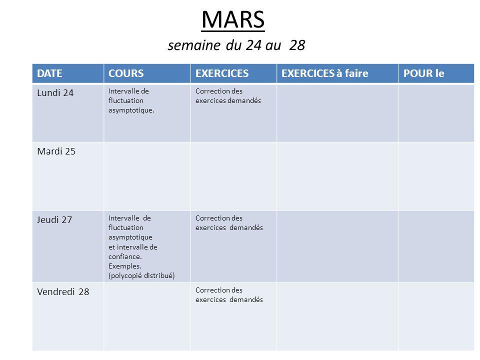 MARS semaine du 24 au 28 DATECOURSEXERCICESEXERCICES à fairePOUR le Lundi 24 Intervalle de fluctuation asymptotique.