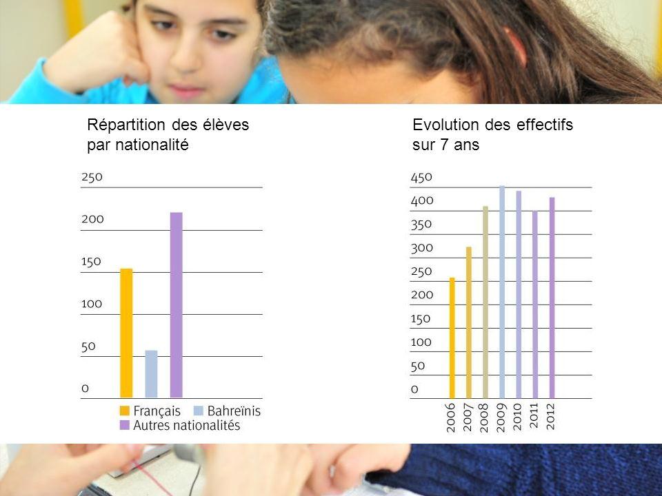 Evolution des effectifs sur 7 ans Répartition des élèves par nationalité