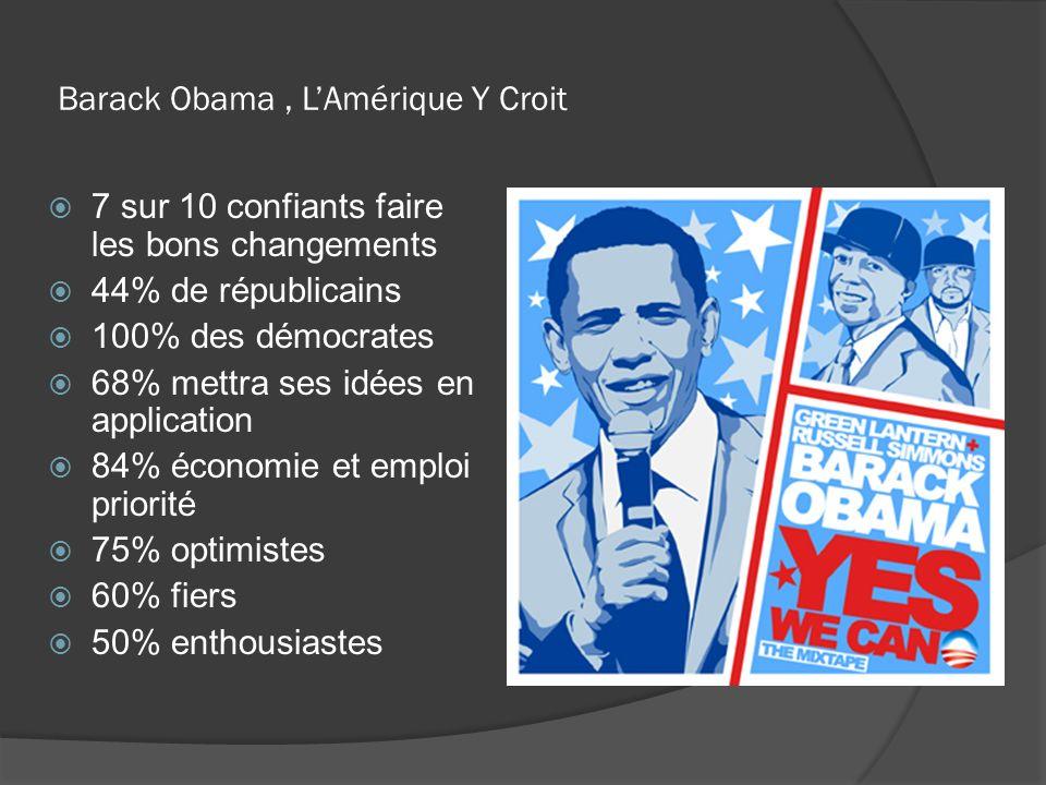 Barack Obama, LAmérique Y Croit 7 sur 10 confiants faire les bons changements 44% de républicains 100% des démocrates 68% mettra ses idées en applicat