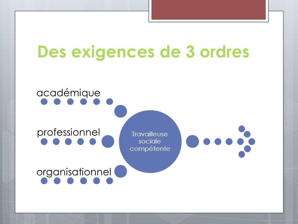 Des exigences de 3 ordres Travailleuse sociale compétente académique professionnel organisationnel