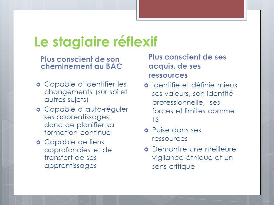Le stagiaire réflexif Plus conscient de son cheminement au BAC Capable didentifier les changements (sur soi et autres sujets) Capable dauto-réguler se