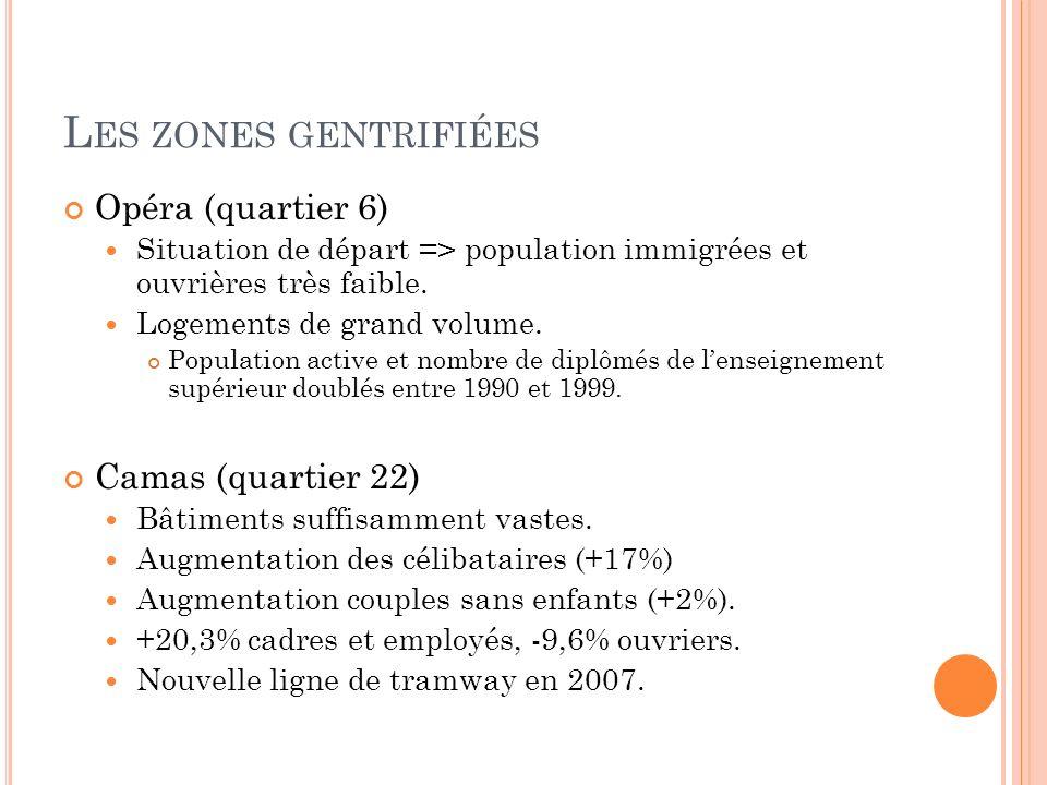 L ES ZONES GENTRIFIÉES Opéra (quartier 6) Situation de départ => population immigrées et ouvrières très faible. Logements de grand volume. Population