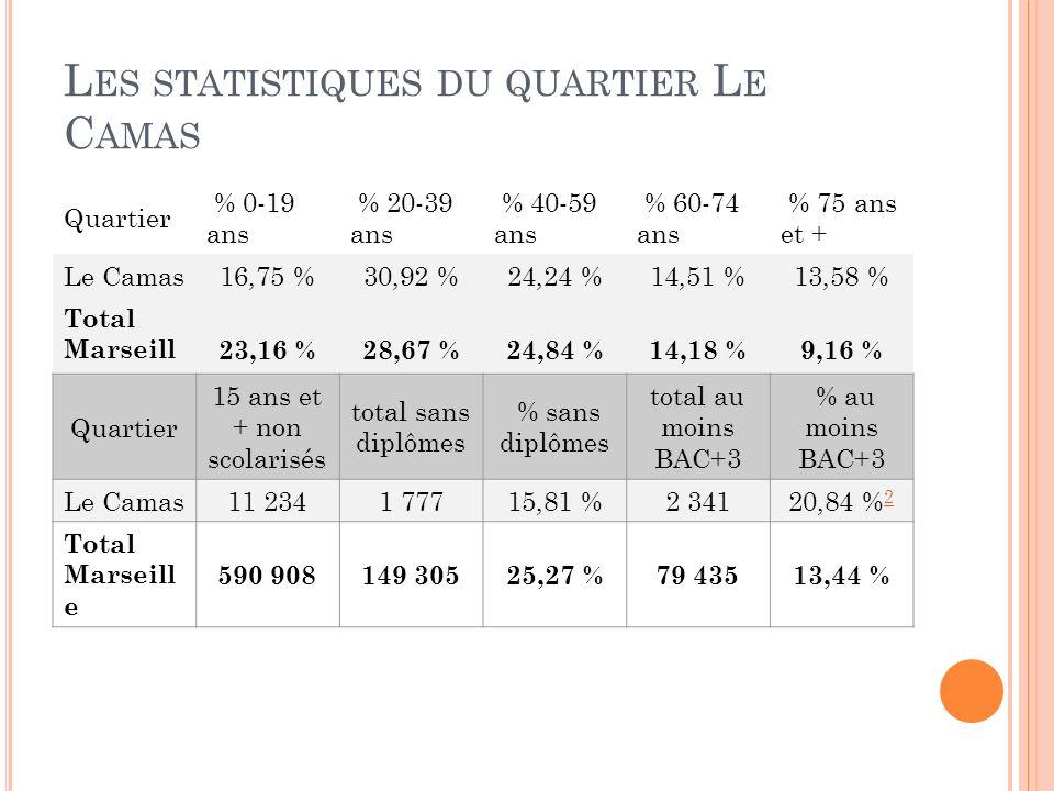 L ES STATISTIQUES DU QUARTIER L E C AMAS Quartier % 0-19 ans % 20-39 ans % 40-59 ans % 60-74 ans % 75 ans et + Le Camas16,75 %30,92 %24,24 %14,51 %13,