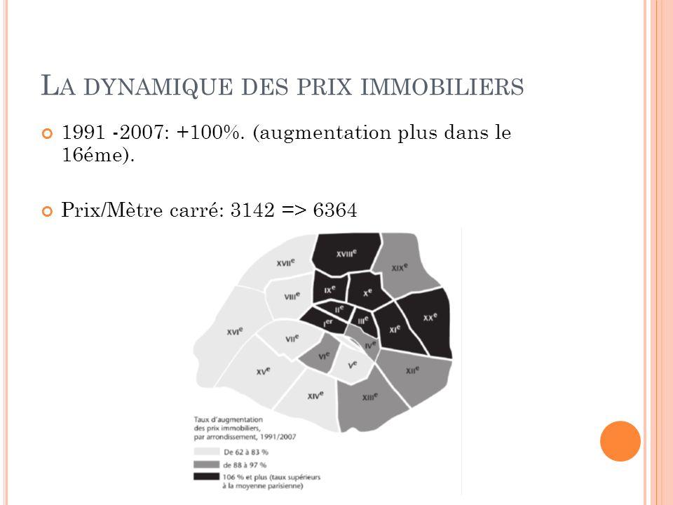 L A DYNAMIQUE DES PRIX IMMOBILIERS 1991 -2007: +100%. (augmentation plus dans le 16éme). Prix/Mètre carré: 3142 => 6364