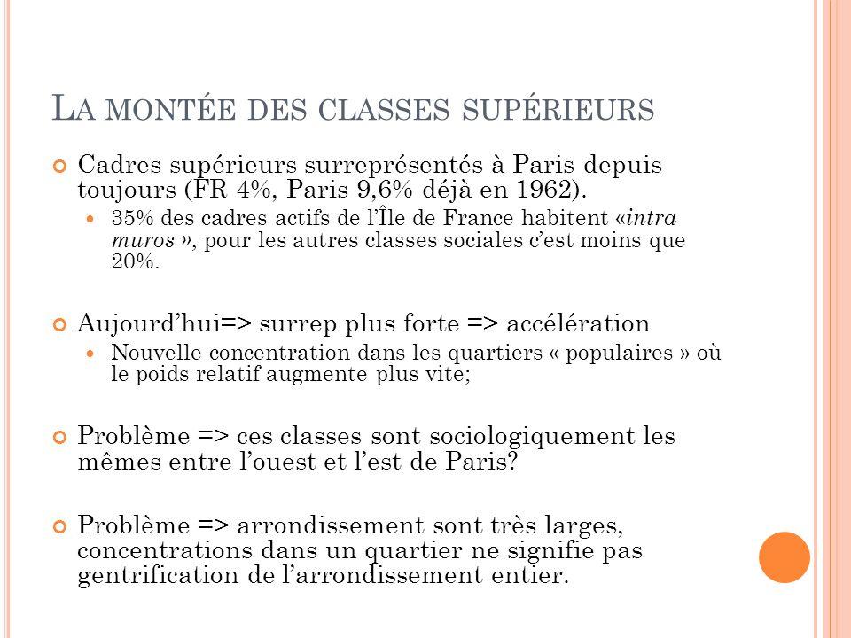 L A MONTÉE DES CLASSES SUPÉRIEURS Cadres supérieurs surreprésentés à Paris depuis toujours (FR 4%, Paris 9,6% déjà en 1962). 35% des cadres actifs de