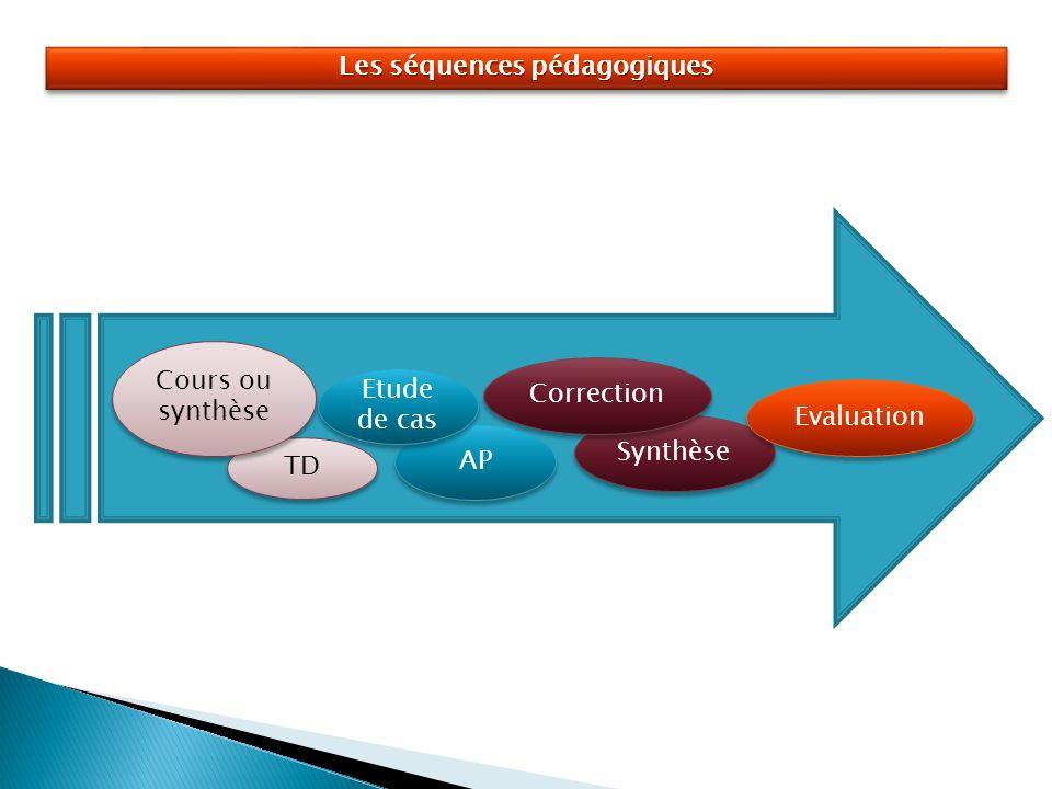 Les séquences pédagogiques TD Cours ou synthèse AP Etude de cas Synthèse Correction Evaluation