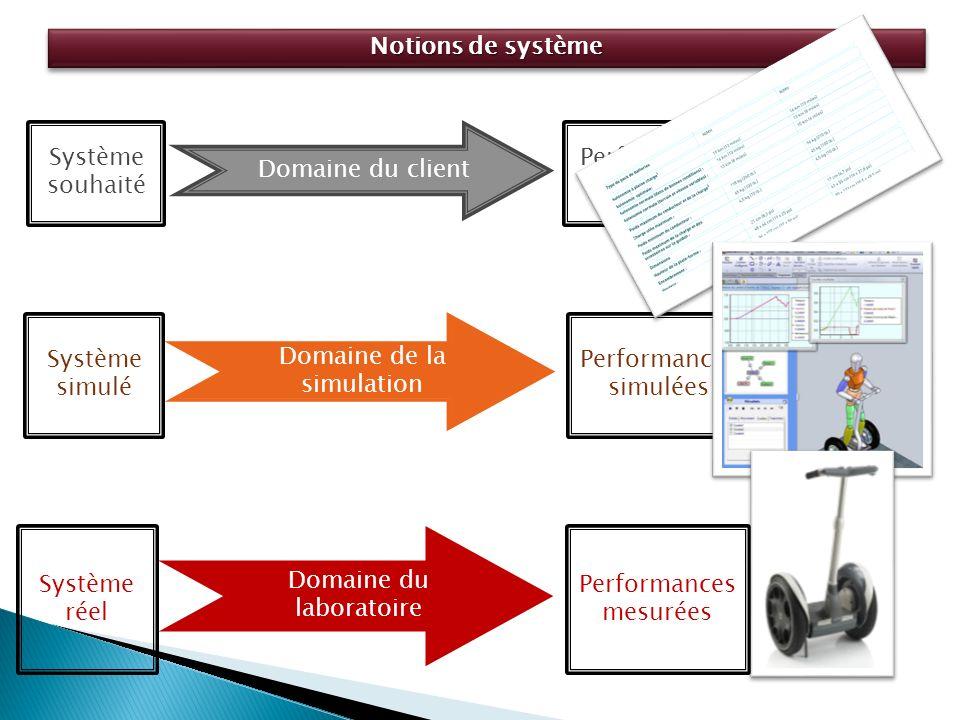 Notions de système Système réel Performances mesurées Domaine du laboratoire Système simulé Performances simulées Domaine de la simulation Système souhaité Performance s attendues Domaine du client