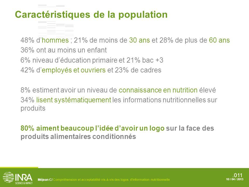 .011 Méjean C/ Compréhension et acceptabilité vis-à-vis des logos dinformation nutritionnelle 10 / 04 / 2013 Caractéristiques de la population 48% dhommes ; 21% de moins de 30 ans et 28% de plus de 60 ans 36% ont au moins un enfant 6% niveau déducation primaire et 21% bac +3 42% demployés et ouvriers et 23% de cadres 8% estiment avoir un niveau de connaissance en nutrition élevé 34% lisent systématiquement les informations nutritionnelles sur produits 80% aiment beaucoup lidée davoir un logo sur la face des produits alimentaires conditionnés