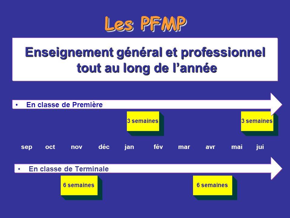 Les PFMP sepoctnovdécjanfévmaravrmaijui Enseignement général et professionnel tout au long de lannée tout au long de lannée En classe de Terminale 6 s