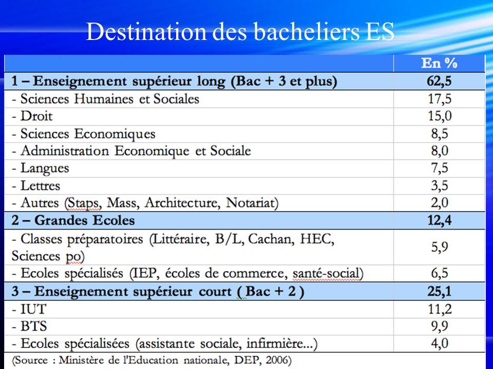 Destination des bacheliers ES