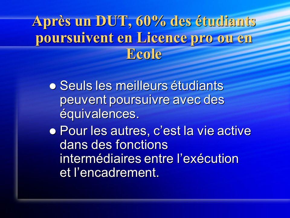 Après un DUT, 60% des étudiants poursuivent en Licence pro ou en Ecole Seuls les meilleurs étudiants peuvent poursuivre avec des équivalences. Seuls l