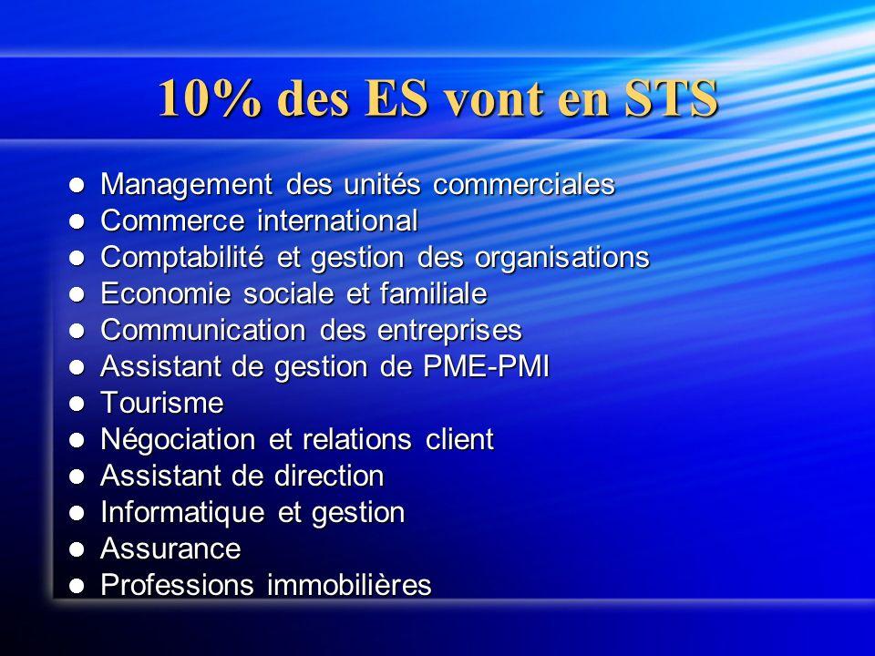 10% des ES vont en STS Management des unités commerciales Management des unités commerciales Commerce international Commerce international Comptabilit