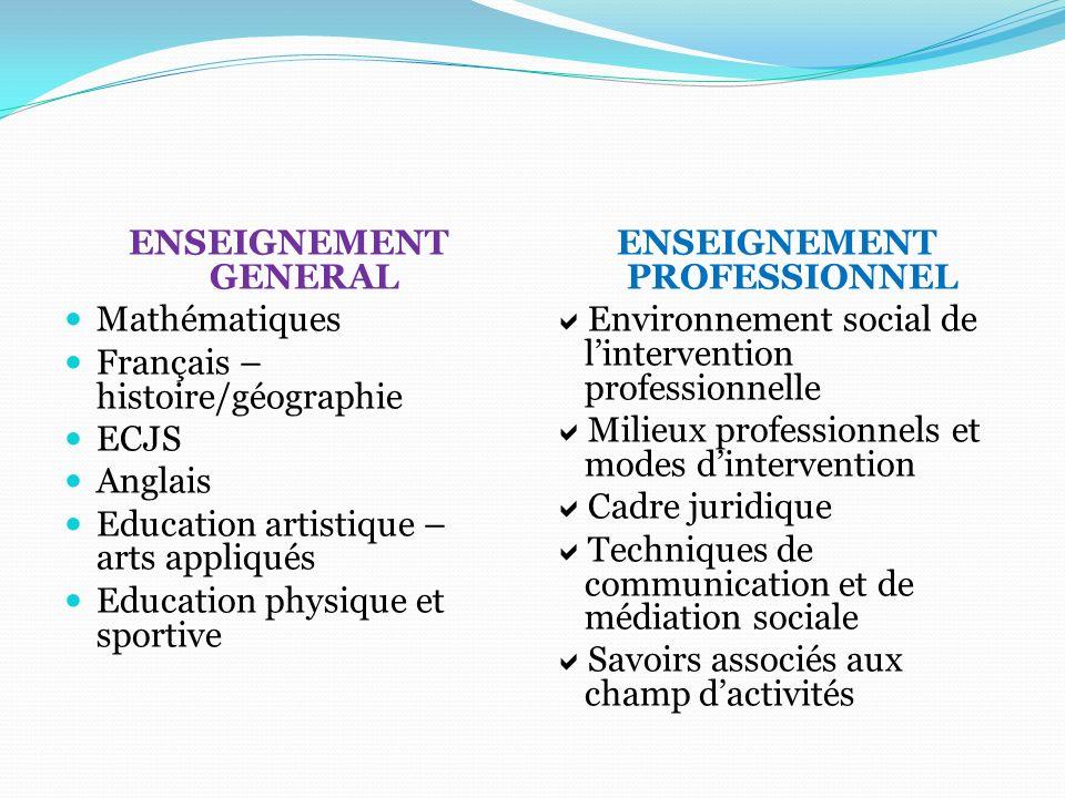 ENSEIGNEMENT GENERAL Mathématiques Français – histoire/géographie ECJS Anglais Education artistique – arts appliqués Education physique et sportive EN