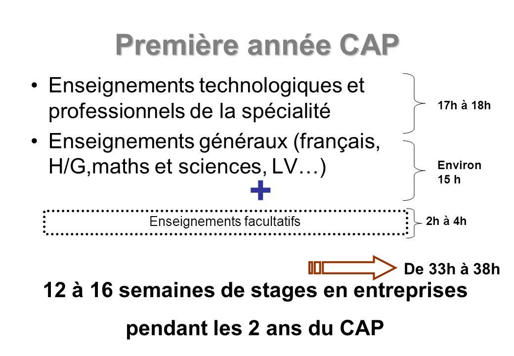 Première année CAP Enseignements technologiques et professionnels de la spécialité Enseignements généraux (français, H/G,maths et sciences, LV…) 17h à 18h Environ 15 h 12 à 16 semaines de stages en entreprises pendant les 2 ans du CAP De 33h à 38h Enseignements facultatifs 2h à 4h +