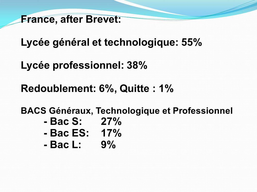 France, after Brevet: Lycée général et technologique: 55% Lycée professionnel: 38% Redoublement: 6%, Quitte : 1% BACS Généraux, Technologique et Profe