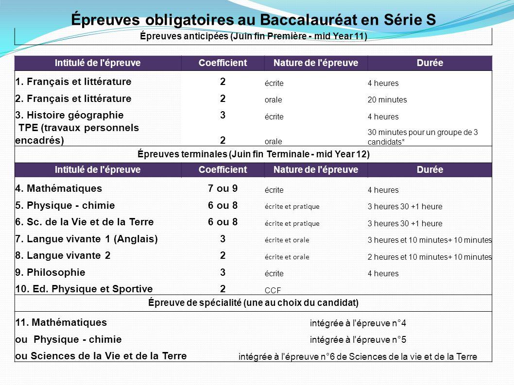 Épreuves obligatoires au Baccalauréat en Série S Épreuves anticipées (Juin fin Première - mid Year 11) Intitulé de l'épreuveCoefficientNature de l'épr