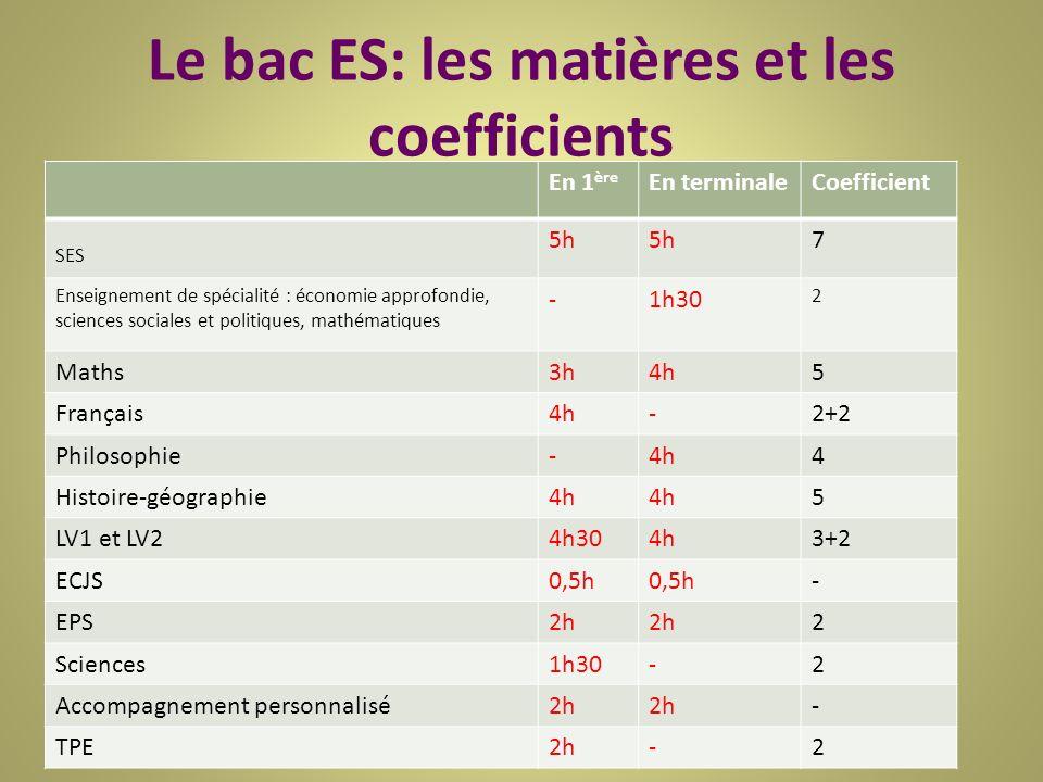 Le bac ES: les matières et les coefficients En 1 ère En terminaleCoefficient SES 5h 7 Enseignement de spécialité : économie approfondie, sciences sociales et politiques, mathématiques -1h30 2 Maths3h4h5 Français4h-2+2 Philosophie-4h4 Histoire-géographie4h 5 LV1 et LV24h304h3+2 ECJS0,5h - EPS2h 2 Sciences1h30-2 Accompagnement personnalisé2h - TPE2h-2