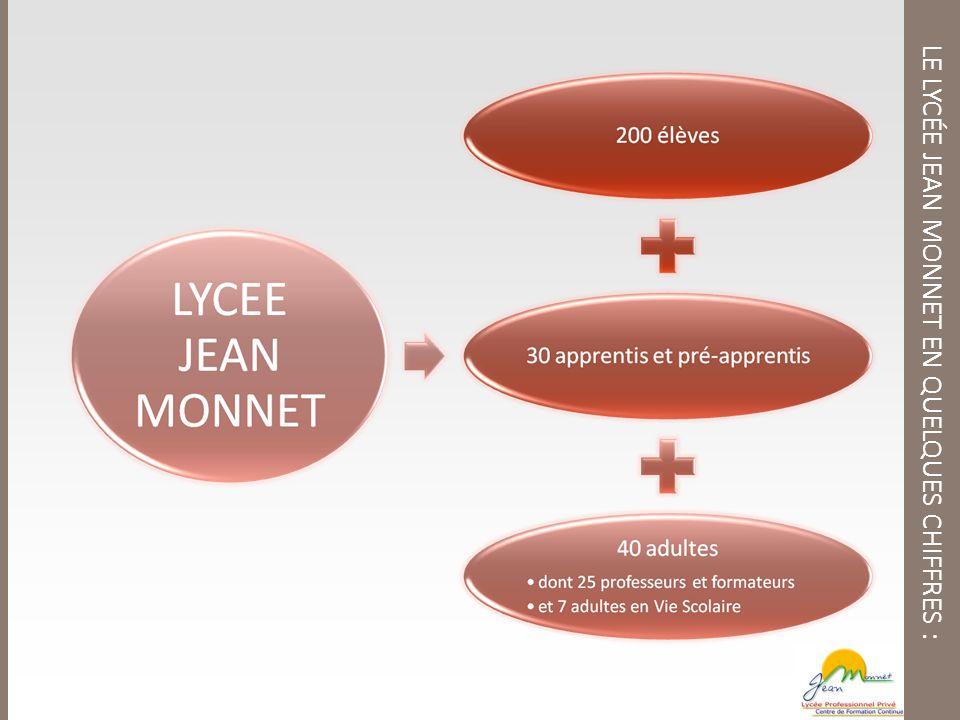 LE LYCÉE JEAN MONNET EN QUELQUES CHIFFRES :