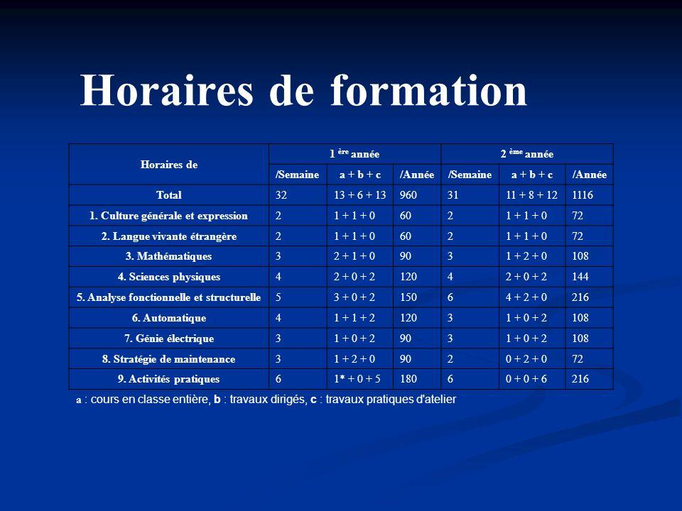Horaires de formation Horaires de 1 ère année2 ème année /Semainea + b + c/Année/Semainea + b + c/Année Total3213 + 6 + 139603111 + 8 + 121116 1. Cult
