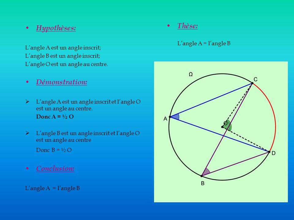 Hypothèses: Langle A est un angle inscrit; Langle B est un angle inscrit; Langle O est un angle au centre.