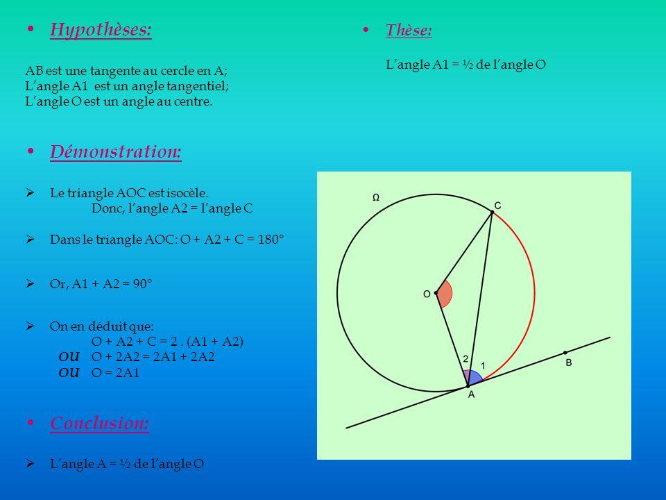 Hypothèses: AB est une tangente au cercle en A; Langle A1 est un angle tangentiel; Langle O est un angle au centre.