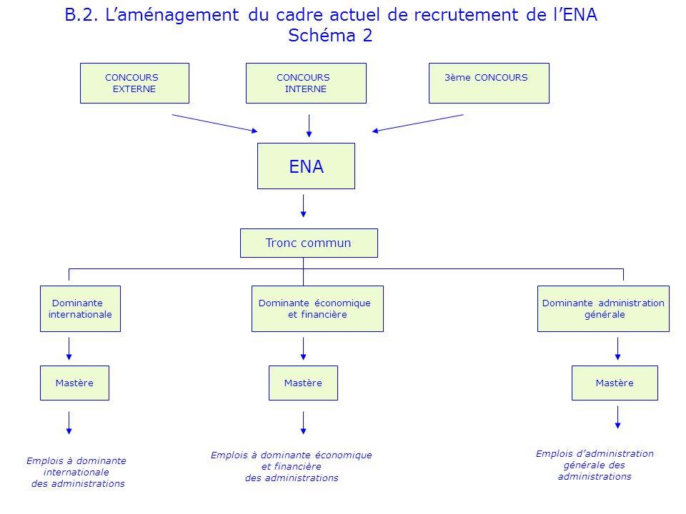 B.2. Laménagement du cadre actuel de recrutement de lENA Schéma 2 CONCOURS EXTERNE CONCOURS INTERNE 3ème CONCOURS ENA Tronc commun Dominante économiqu
