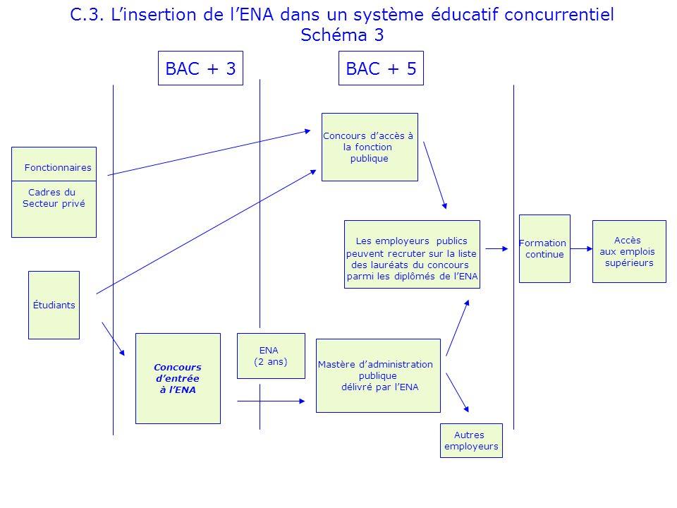 C.3. Linsertion de lENA dans un système éducatif concurrentiel Schéma 3 Cadres du Secteur privé Fonctionnaires Étudiants BAC + 3 Concours dentrée à lE