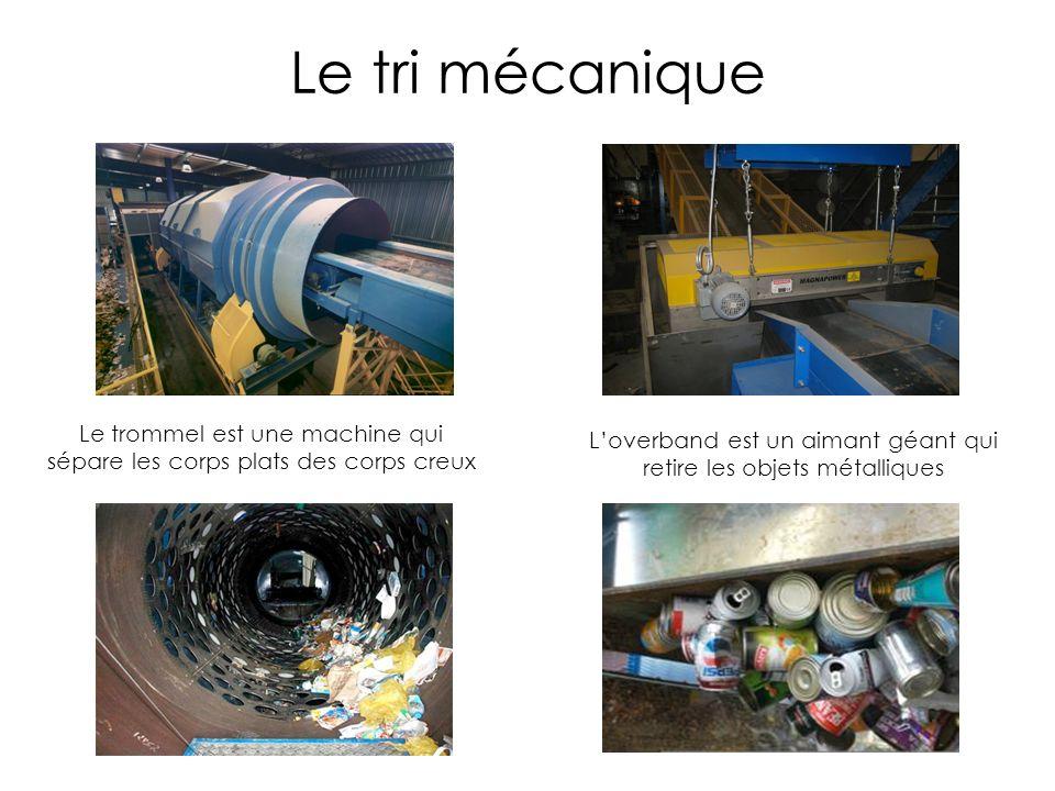 Le tri mécanique Le trommel est une machine qui sépare les corps plats des corps creux Loverband est un aimant géant qui retire les objets métalliques