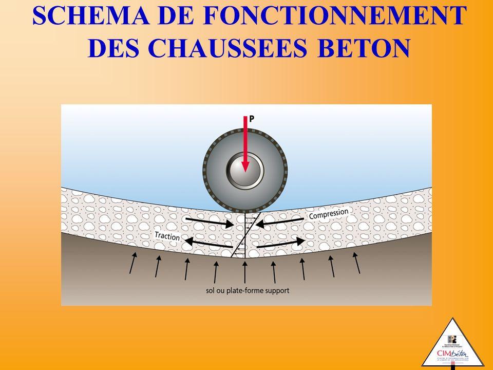 SCHEMA DE FONCTIONNEMENT DES CHAUSSEES BETON