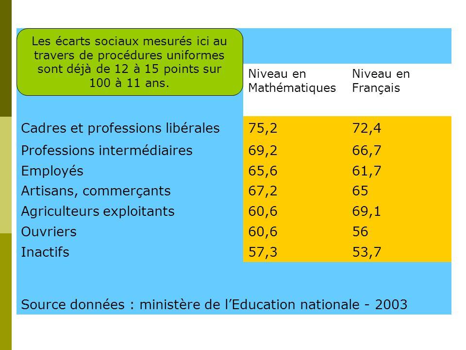 Des écarts qui sobservent à divers âges Niveau scolaire en 6ème Unité : score sur 100 Niveau en Mathématiques Niveau en Français Cadres et professions