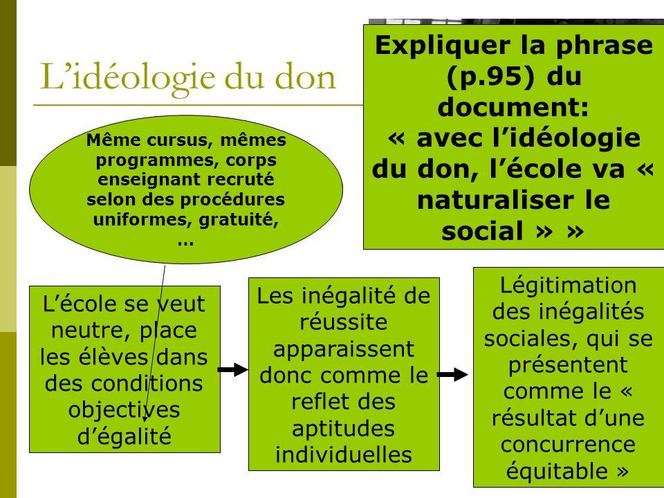 Lidéologie du don Expliquez cette notion développée p.94 de votre document Lécole se veut neutre, place les élèves dans des conditions objectives déga