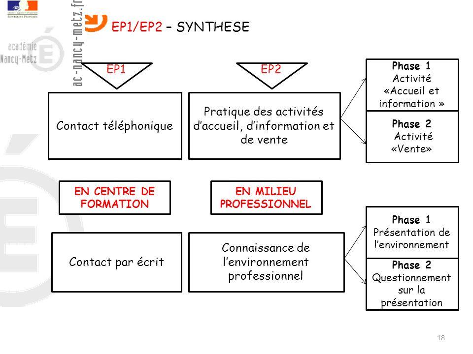 18 EP1/EP2 – SYNTHESE Contact téléphonique Contact par écrit Pratique des activités daccueil, dinformation et de vente Connaissance de lenvironnement