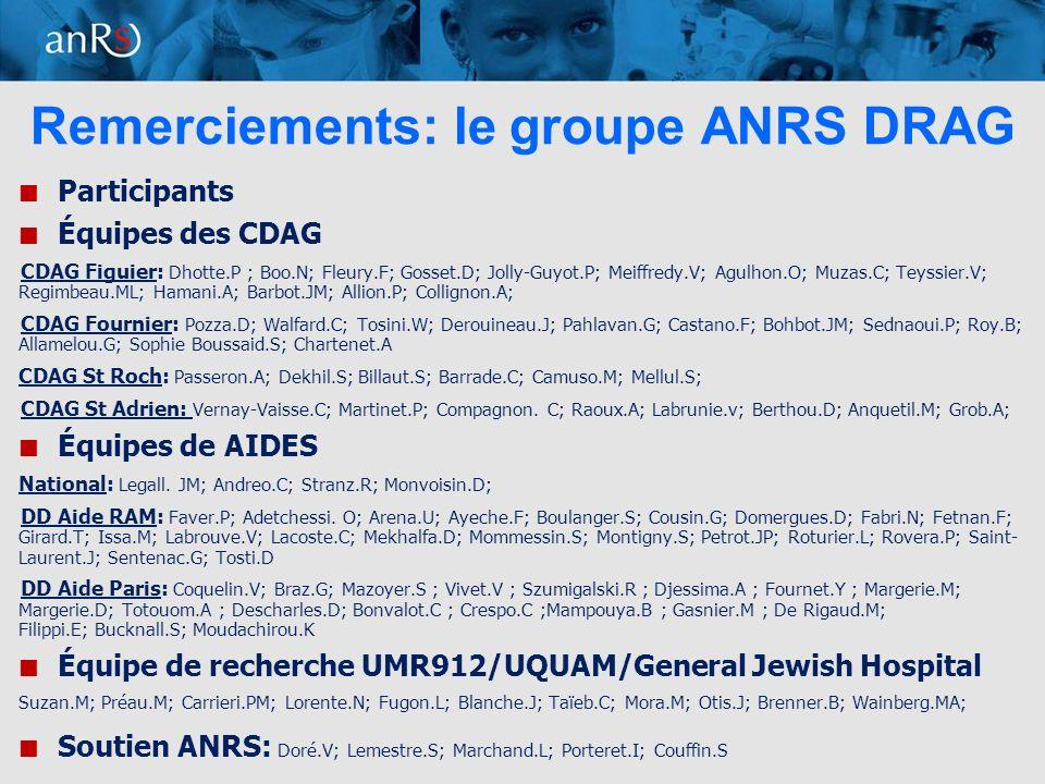 11 Remerciements: le groupe ANRS DRAG Participants Équipes des CDAG CDAG Figuier: Dhotte.P ; Boo.N; Fleury.F; Gosset.D; Jolly-Guyot.P; Meiffredy.V; Agulhon.O; Muzas.C; Teyssier.V; Regimbeau.ML; Hamani.A; Barbot.JM; Allion.P; Collignon.A; CDAG Fournier: Pozza.D; Walfard.C; Tosini.W; Derouineau.J; Pahlavan.G; Castano.F; Bohbot.JM; Sednaoui.P; Roy.B; Allamelou.G; Sophie Boussaid.S; Chartenet.A CDAG St Roch: Passeron.A; Dekhil.S; Billaut.S; Barrade.C; Camuso.M; Mellul.S; CDAG St Adrien: Vernay-Vaisse.C; Martinet.P; Compagnon.