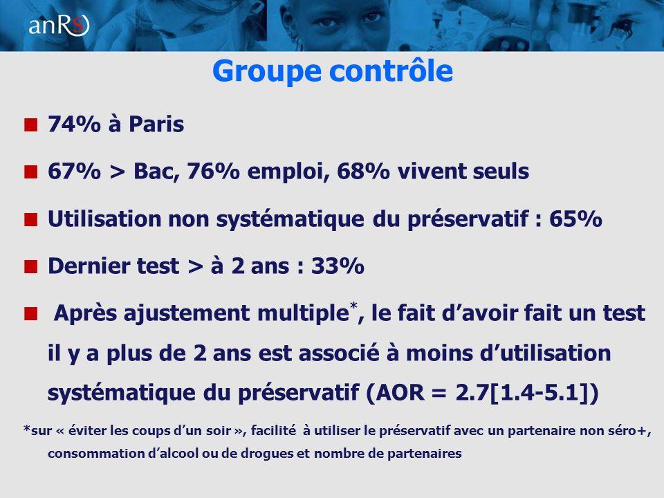 6 Groupe contrôle 74% à Paris 67% > Bac, 76% emploi, 68% vivent seuls Utilisation non systématique du préservatif : 65% Dernier test > à 2 ans : 33% Après ajustement multiple *, le fait davoir fait un test il y a plus de 2 ans est associé à moins dutilisation systématique du préservatif (AOR = 2.7[1.4-5.1]) *sur « éviter les coups dun soir », facilité à utiliser le préservatif avec un partenaire non séro+, consommation dalcool ou de drogues et nombre de partenaires