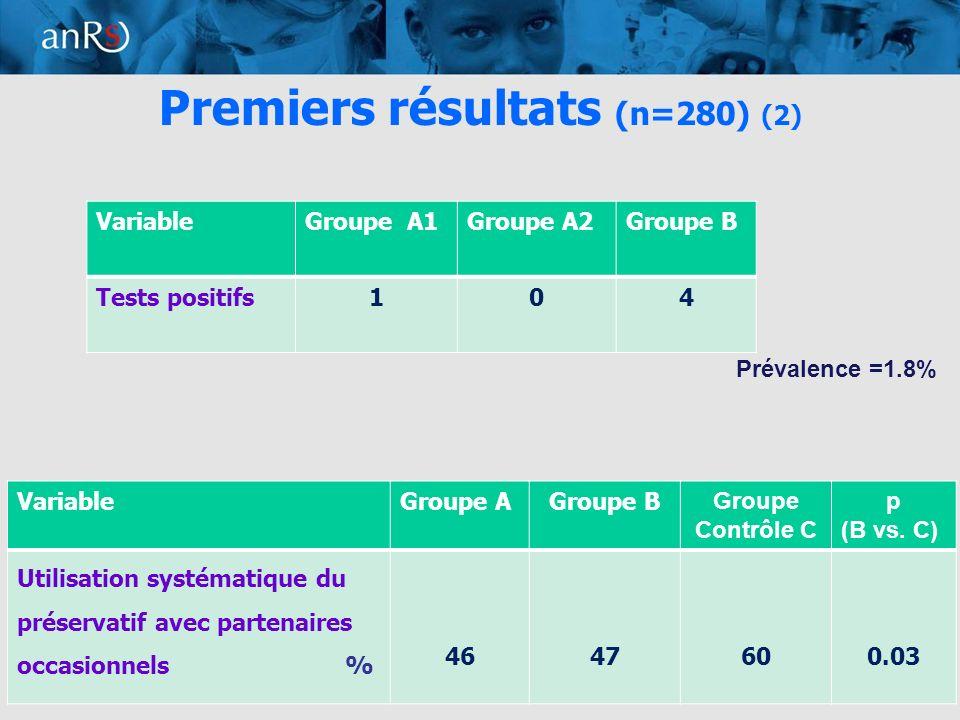 9 Premiers résultats (n=280) (2) VariableGroupe AGroupe B Groupe Contrôle C p (B vs.