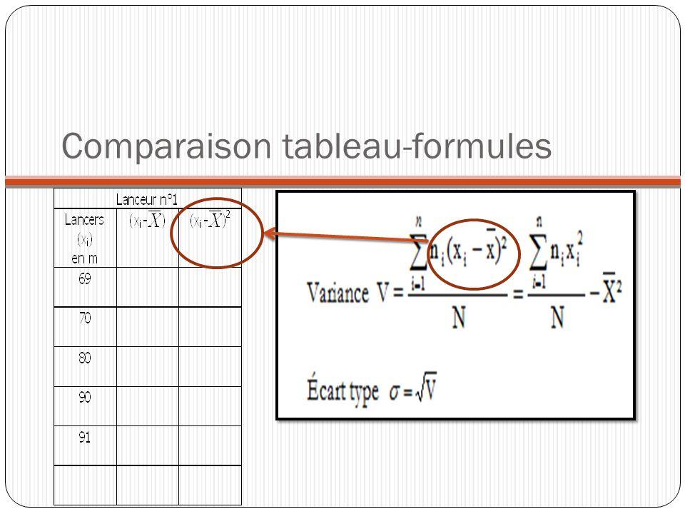Comparaison tableau-formules