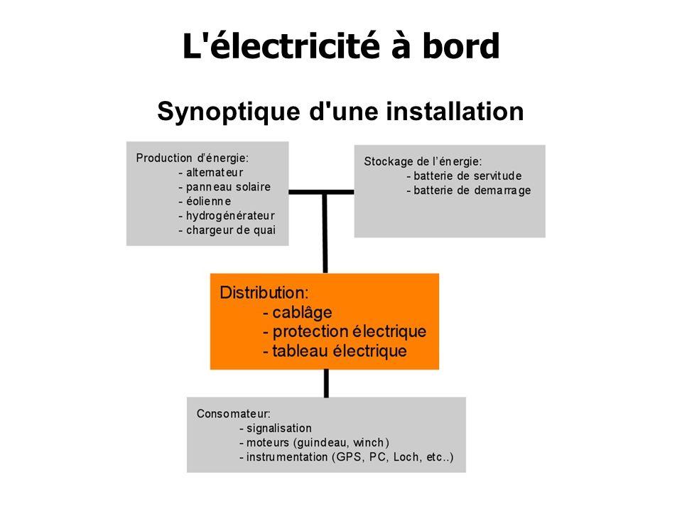 Toute installation électrique est construite sur la même base Inventaire matériel Bilan d énergie Schéma de puissance Schéma de distribution Câblage