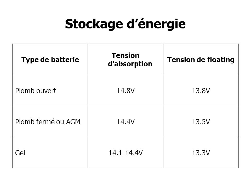 Stockage dénergie Type de batterie Tension d'absorption Tension de floating Plomb ouvert14.8V13.8V Plomb fermé ou AGM14.4V13.5V Gel14.1-14.4V13.3V
