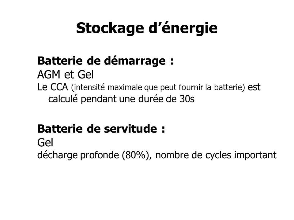 Stockage dénergie Points à connaître pour utiliser convenablement une batterie : L effet de la température La charge d une batterie Le rendement de charge La décharge d une batterie (influence d une décharge profonde) Lieu : compartiment ventilé Le compartiment moteur doit être évité