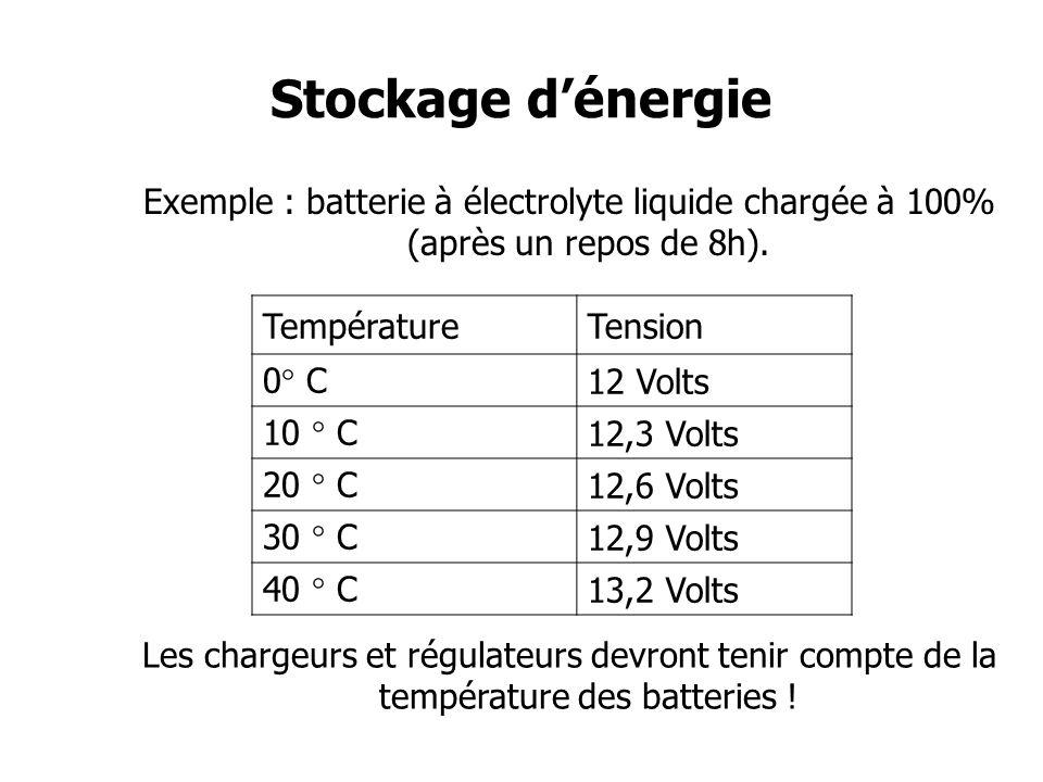 Stockage dénergie Décharges profondes sur une batterie AGM Laisser une batterie déchargée durant une longue période est une des causes de détérioration principales