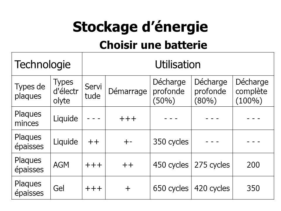 Contrôle de l énergie Moniteur de batterie