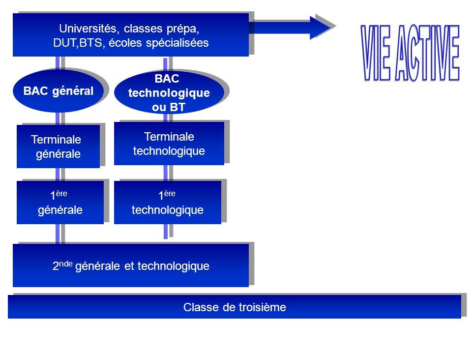 Classe de troisième 1 ère technologique 1 ère technologique Terminale technologique Terminale technologique BAC technologique ou BT BAC général Termin